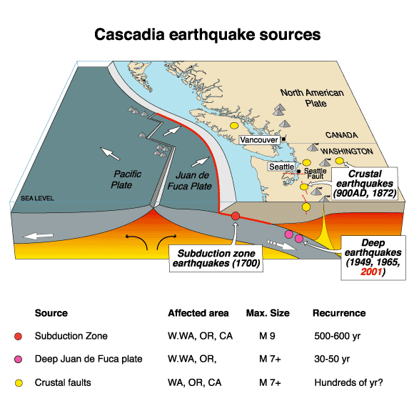 diagram showing sources of earthquakes in the cascadia region