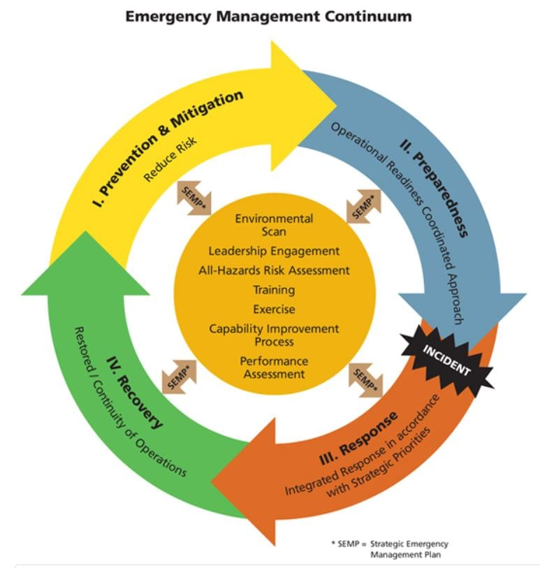 Emergency Management Continuum from Public Safety Canada